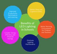Benefits of LED Lighting in Schools - UK Energy Lighting