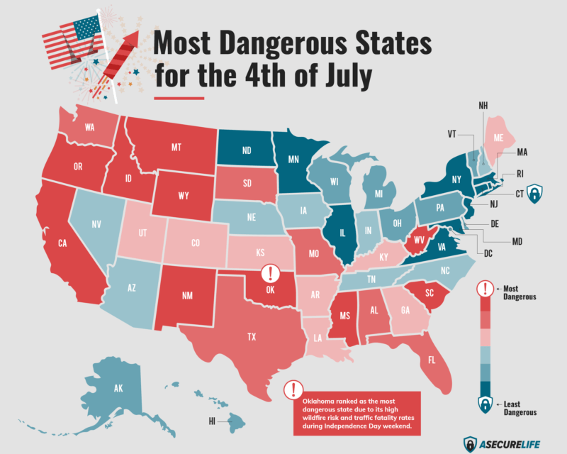 California Among Most Dangerous on Fourth of July