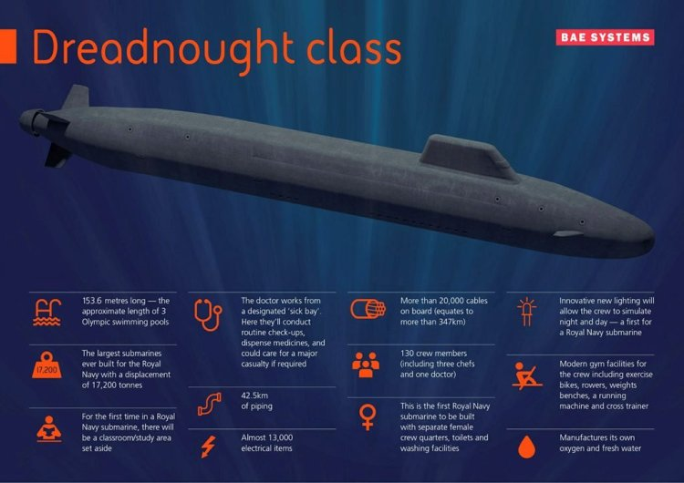 £330m sonar contract for Dreadnought submarines