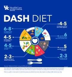 the dash diet for hypertension [ 900 x 987 Pixel ]