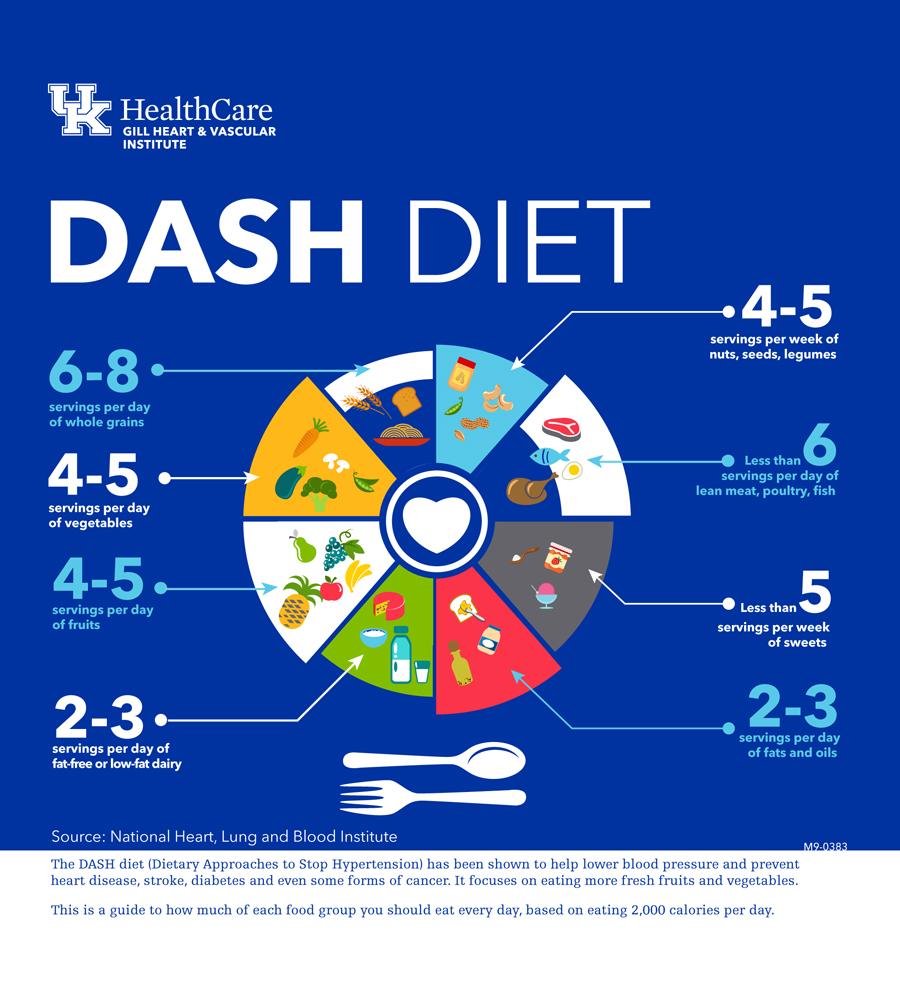 medium resolution of the dash diet for hypertension