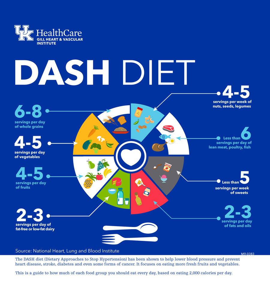 hight resolution of the dash diet for hypertension