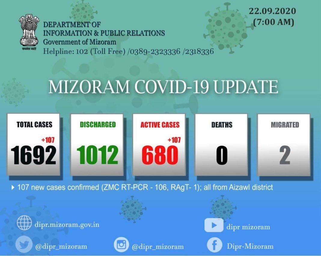 Mizoram COVID-19