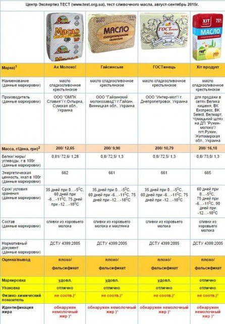 Експертиза: Названі виробники, які підробляють вершкове масло в Україні