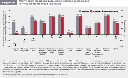 Женщины на рынке труда. Неравенство. Графики