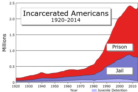Динаміка зміни кількості в'язнів у США.