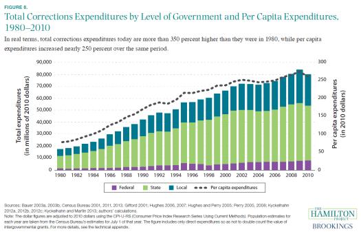 Зростання витрат на систему виправних закладів у США з 1980 року.