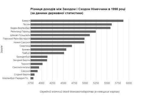 Різниця в доходах між Західною і Східною Німеччиною через 8 років після об'єднання (1998). Східнонімецькі землі (починаючи з Бранденбургу) займають нижню частину списку.