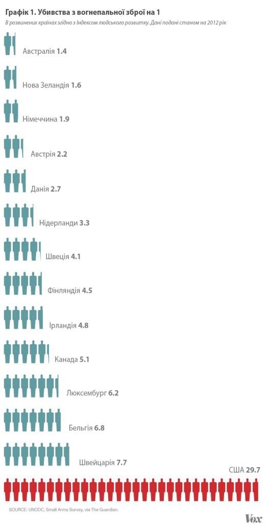 1_gun_homicides_per_capita