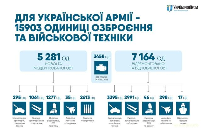 Украинская армия стала сильнее на 16 тысяч единиц военной техники