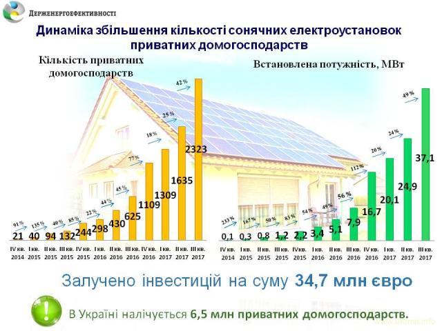 В 2017 году больше 1200 домохозяйств в Украине перешли на солнечную электроэнергию