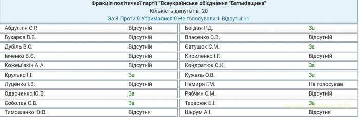 Тимошенко, Гриценко, Порошенко, Рабинович, Бойко, - первая пятерка опроса, - Деминициативы - Цензор.НЕТ 9872