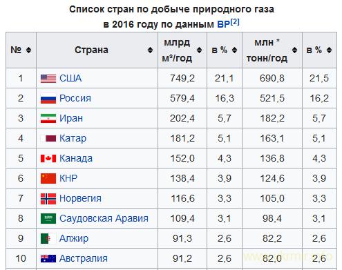 Является ли Россия энергетической сверхдержавой