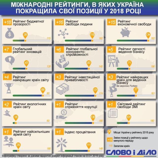 Інфографіка рейтингів України в світі на 03.01.2018 року