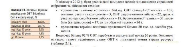 Ситуація в оборонній сфері України при попередниках і зараз