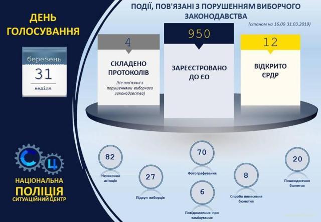 Кількість кримінальних виборчих справ зростає