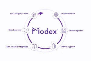 Modex Interoperability Suite: Revolutionizing data sharing in multi-stakeholder ecosystems
