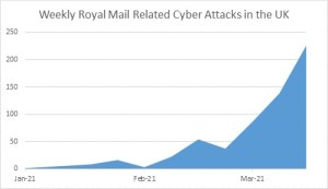 Check Point Software Warns of a 645% Increase in Royal Mail-related Phishing Scams