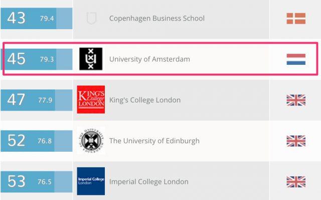 QS_social_sciences_and_management_uni_amsterdam