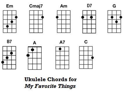 Ukulele Tutorial for My Favorite Things from The Sound of