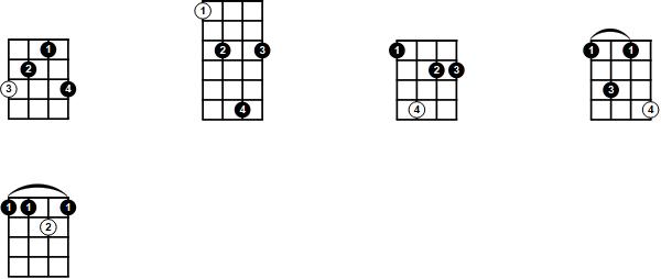 Movable add9 Ukulele Chord