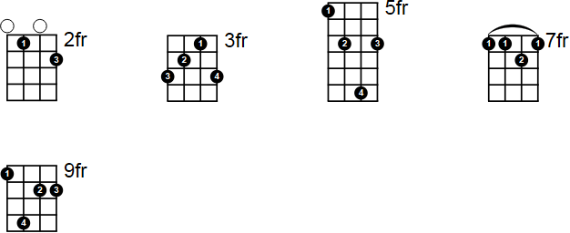 Cadd9 Ukulele Chord