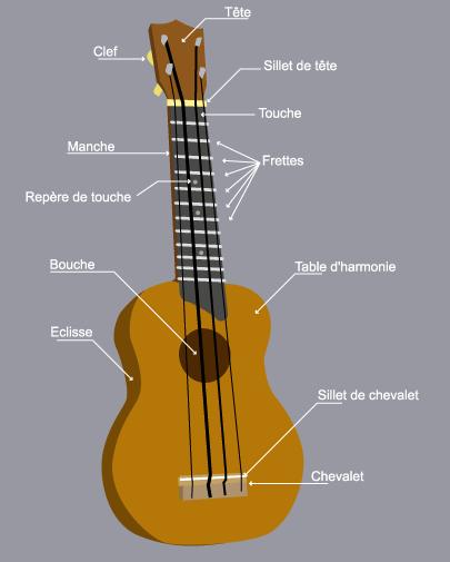 les secrets du ukulele