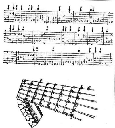 comment lire tablature ukulele ?pour luth
