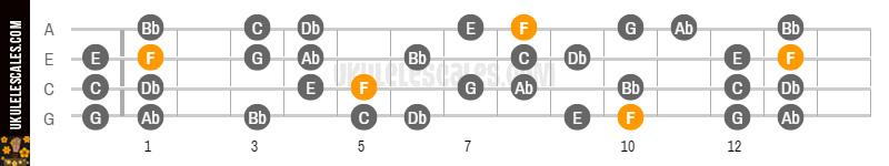 F Harmonic minor Ukulele Scale