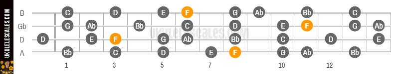 F Melodic minor Ukulele Scale - D-Tuning