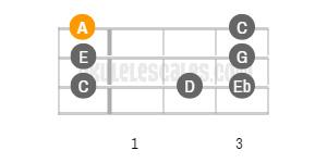 A Blues Ukulele Scale