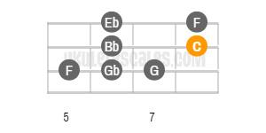 C Blues Ukulele Scale