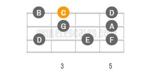 C Ionian Ukulele Scale (mode)