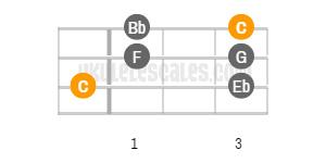 C Minor pentatonic Ukulele Scale