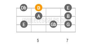 D Major Ukulele Scale
