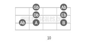 E Major Ukulele Scale