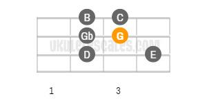 G Major Ukulele Scale