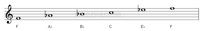 F Minor pentatonic Ukulele Scale