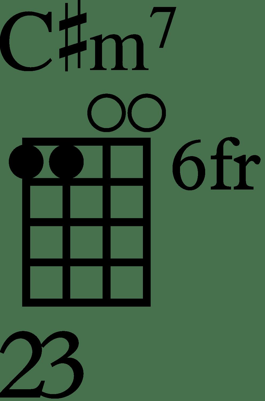 hight resolution of baritone c m7 ukulele chord diagram
