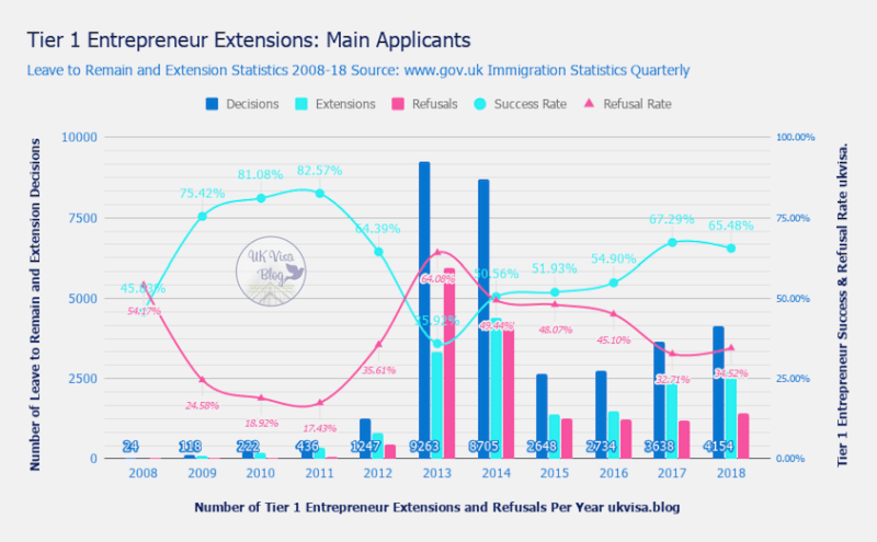Tier 1 Entrepreneur Extensions Application Refusal Rate