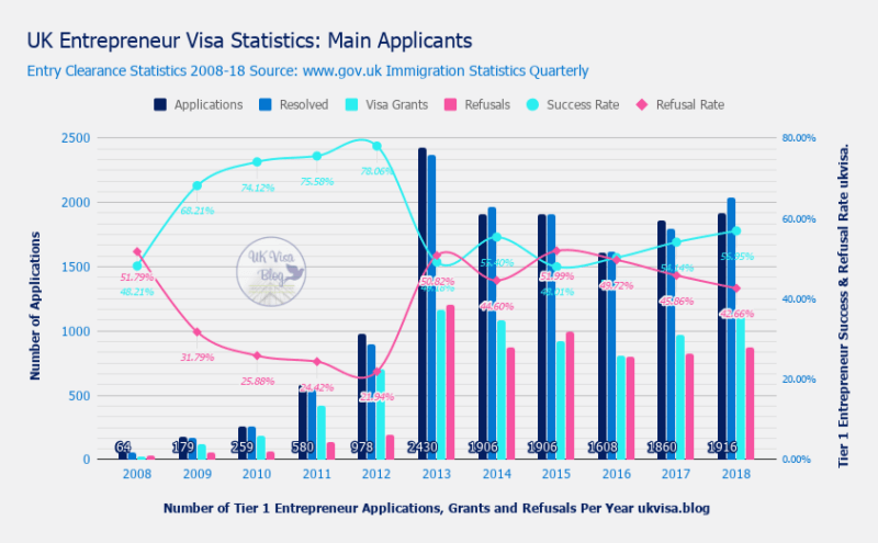 Tier 1 Entrepreneur Visa Success and Refusal Rate
