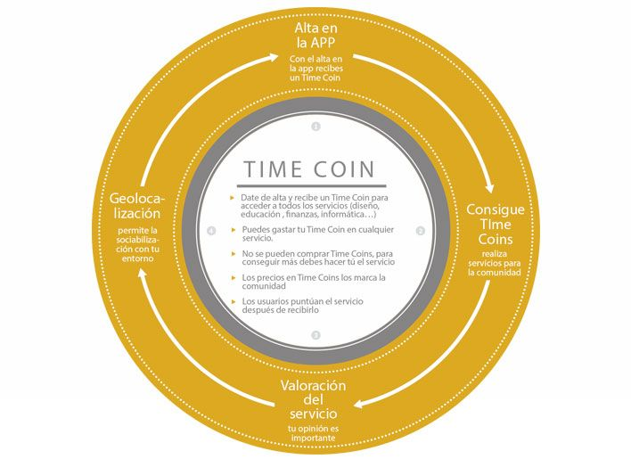timecoin2