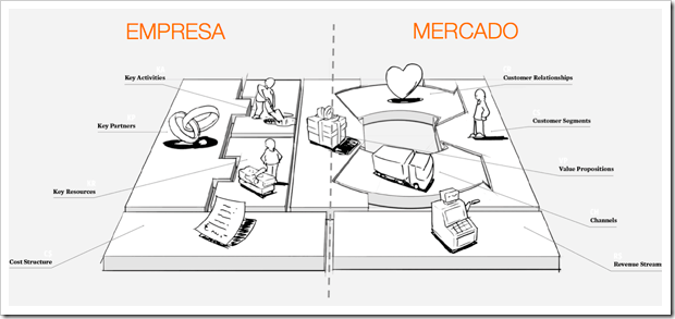 lienzo de business model canvas