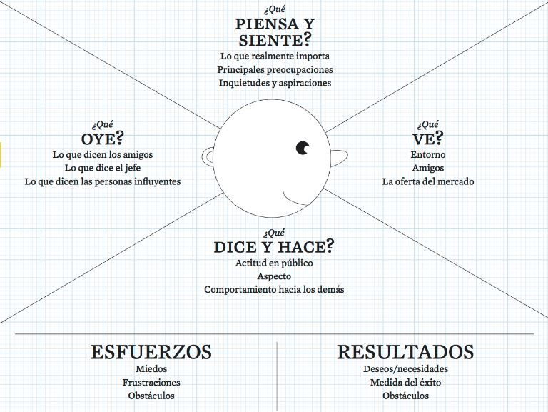 design thinking mapa de empatia
