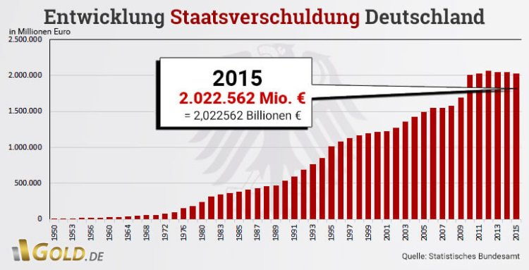 staatsverschuldung-deutschland