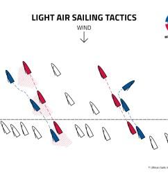 racingtoptip light air sailing tactics ullman sails yacht drawing racing yacht diagram [ 2333 x 1313 Pixel ]