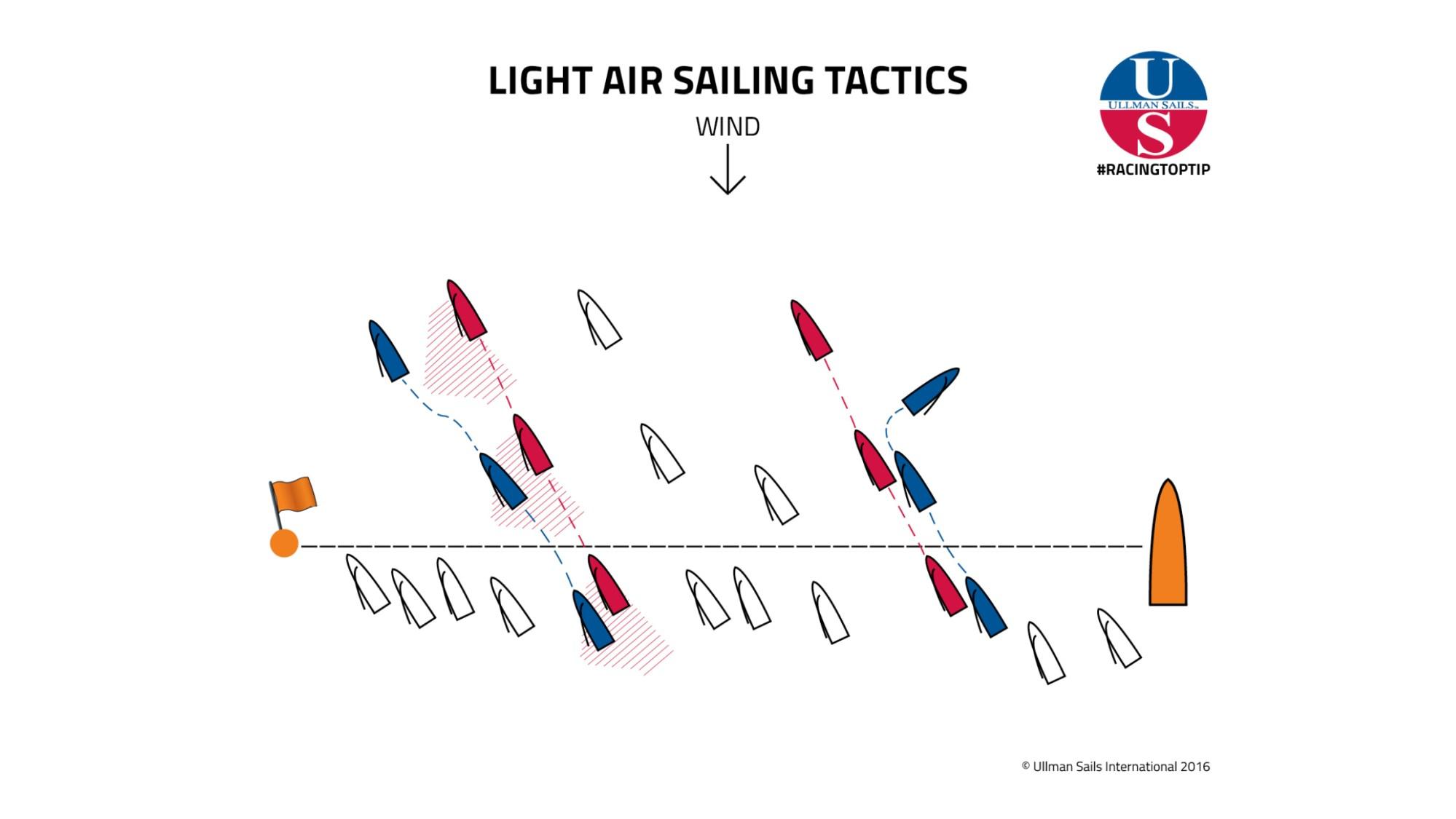 hight resolution of racingtoptip light air sailing tactics ullman sails yacht drawing racing yacht diagram