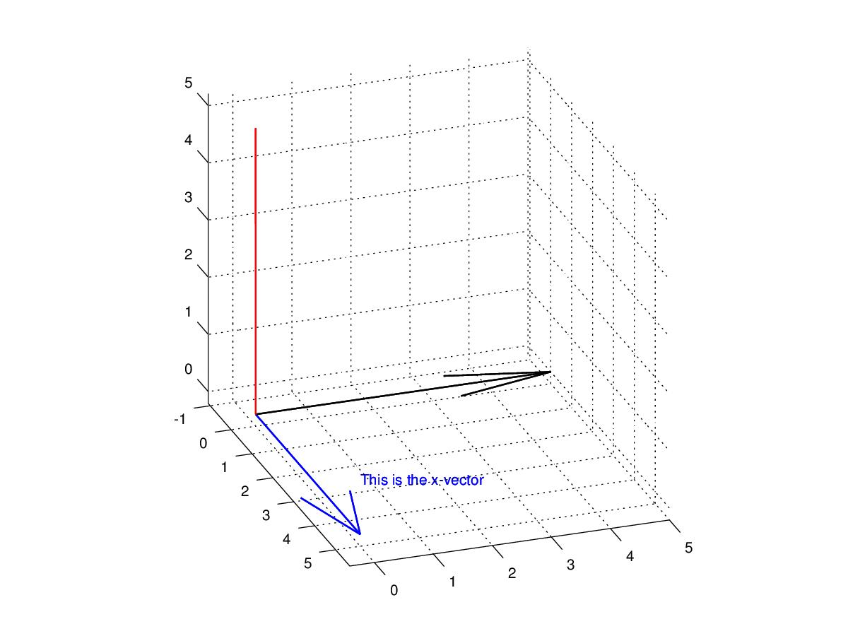 Drawing 3d Vectors With Octave