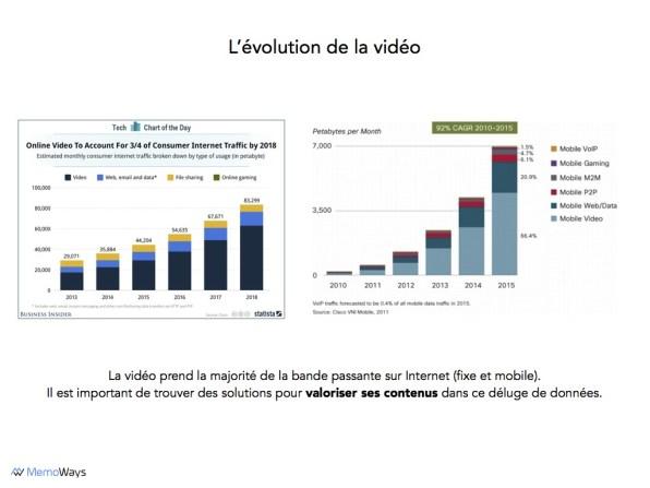Evolution of Video: Bandwidth