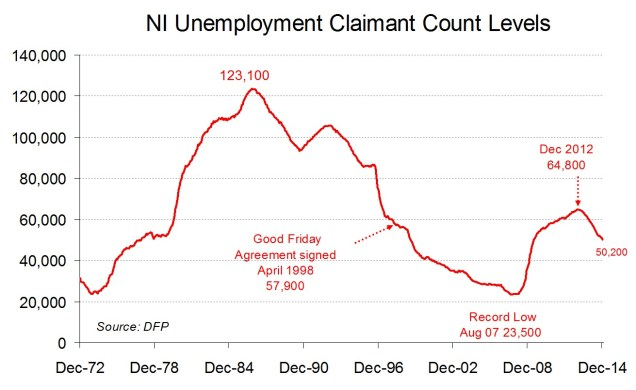 Chart showing Northern Ireland's unemployment rate falling